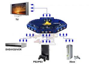 سوئیچ 3 به 1 AV سه فیش RCA