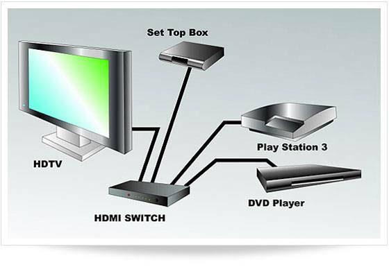 HDMI-Switch سوئیچ پورت VGA AV RCA