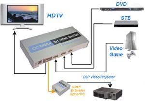 HDMI switch سوئیچ پورت اچ دی ام آی
